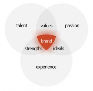 Personal Branding Statement MKT 421
