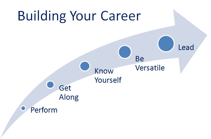 an important point here there is no one way to build a successful career but to build the career thats right for you i believe you will find it useful to